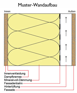Chassis für Modulhäuser